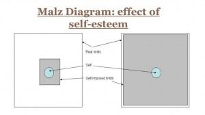 Malz self-esteem