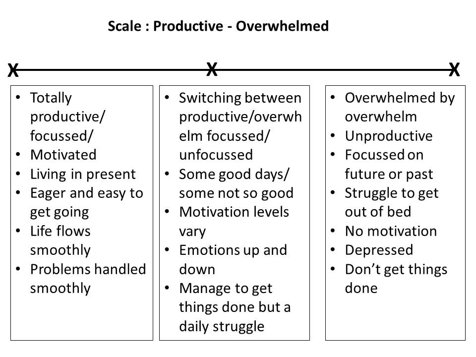 Productive-OverwhelmScale